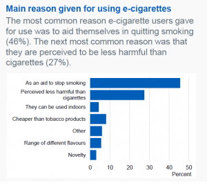 Reasons to use e cigarettes